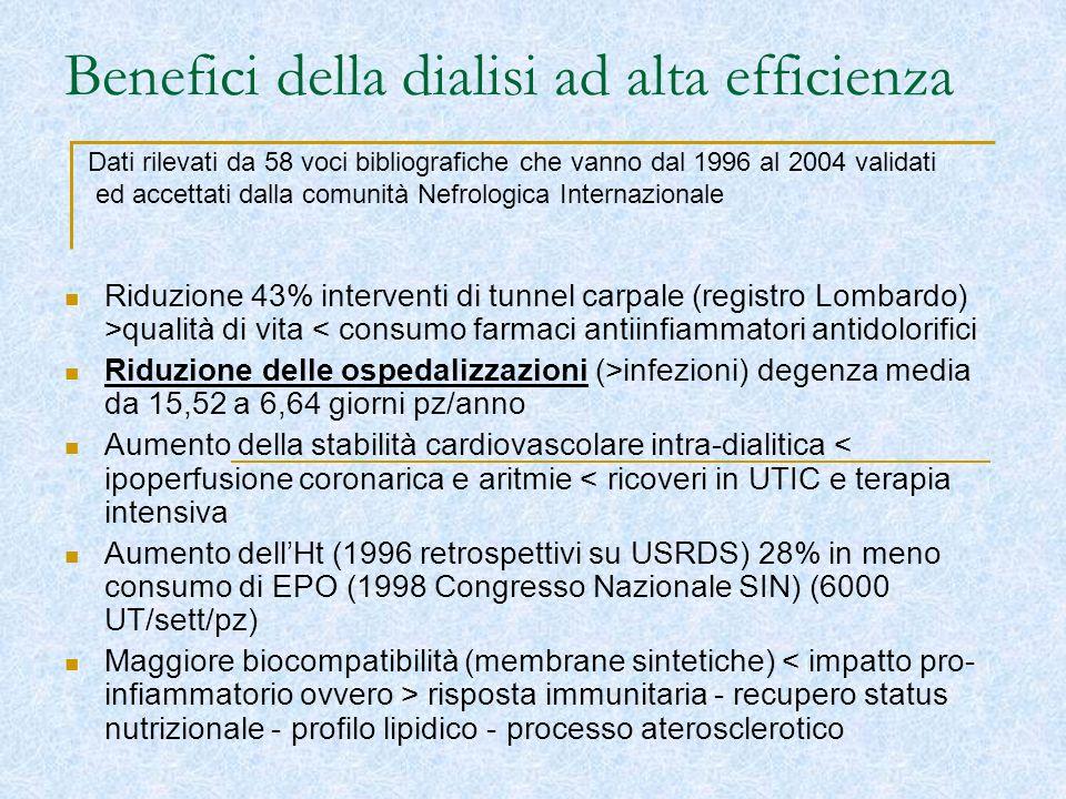 Benefici della dialisi ad alta efficienza