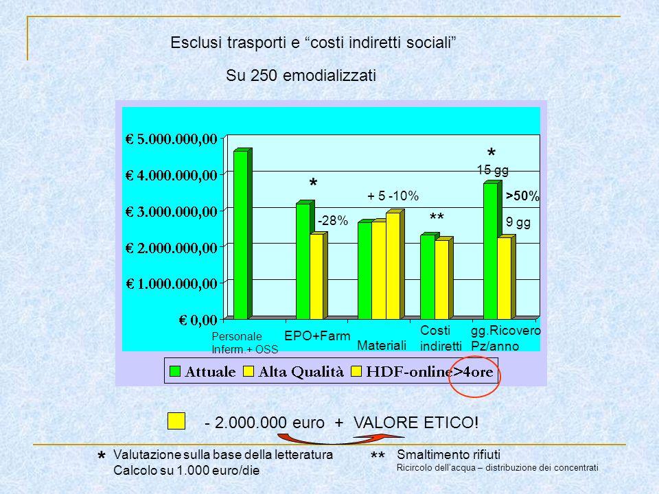* * * ** ** Esclusi trasporti e costi indiretti sociali