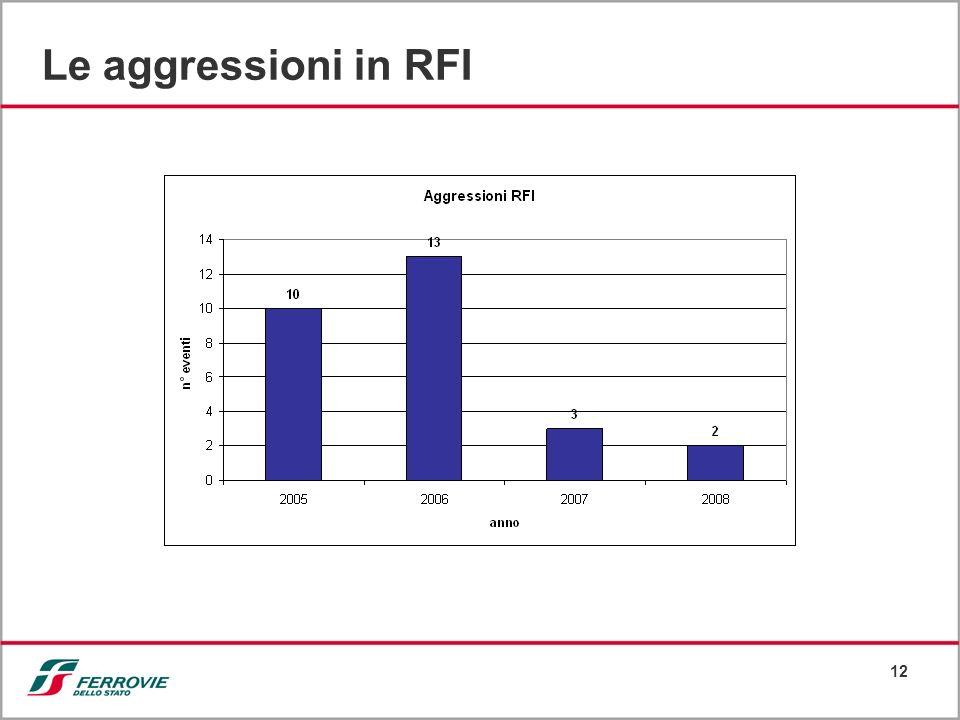 Le aggressioni in RFI