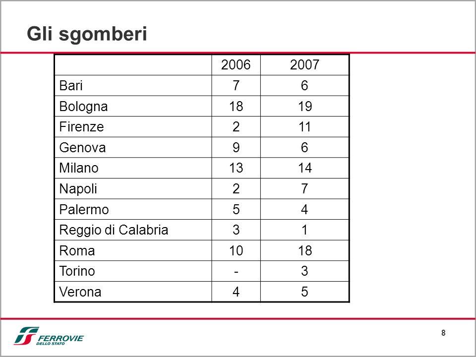 Gli sgomberi 2006 2007 Bari 7 6 Bologna 18 19 Firenze 2 11 Genova 9