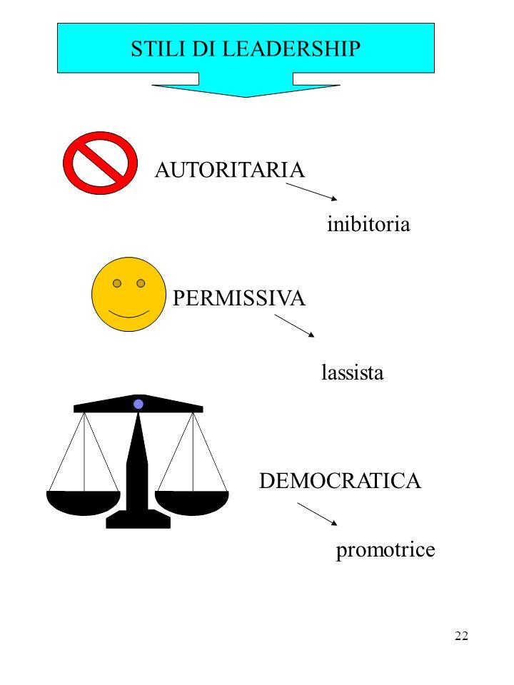 STILI DI LEADERSHIP AUTORITARIA inibitoria PERMISSIVA lassista DEMOCRATICA promotrice