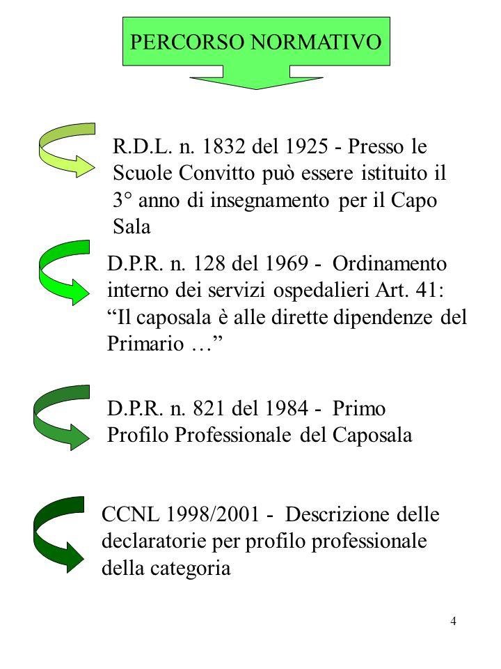 PERCORSO NORMATIVO R.D.L. n. 1832 del 1925 - Presso le Scuole Convitto può essere istituito il 3° anno di insegnamento per il Capo Sala.