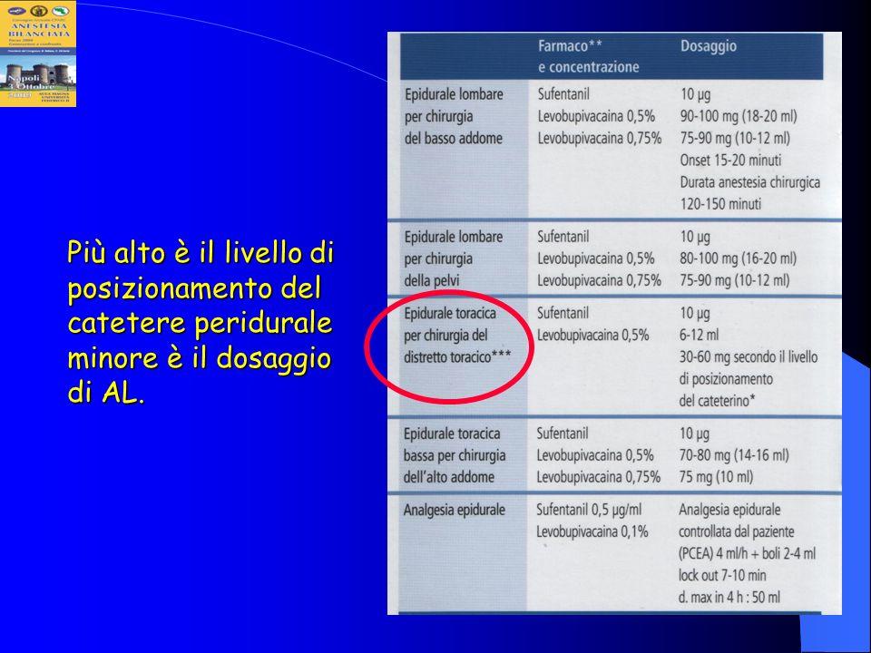 Più alto è il livello di posizionamento del catetere peridurale minore è il dosaggio di AL.