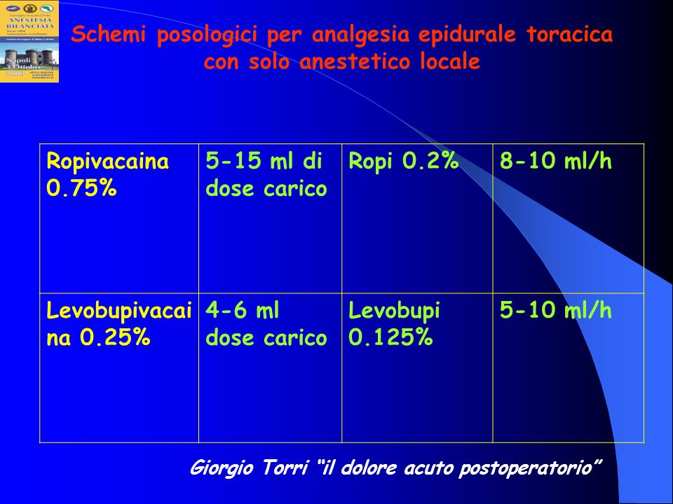 Schemi posologici per analgesia epidurale toracica con solo anestetico locale