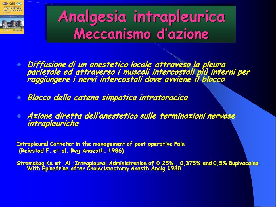 Analgesia intrapleurica Meccanismo d'azione