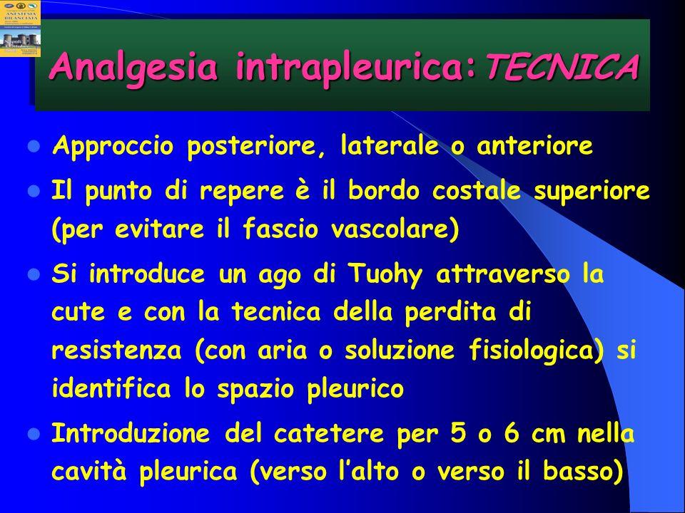 Analgesia intrapleurica:TECNICA