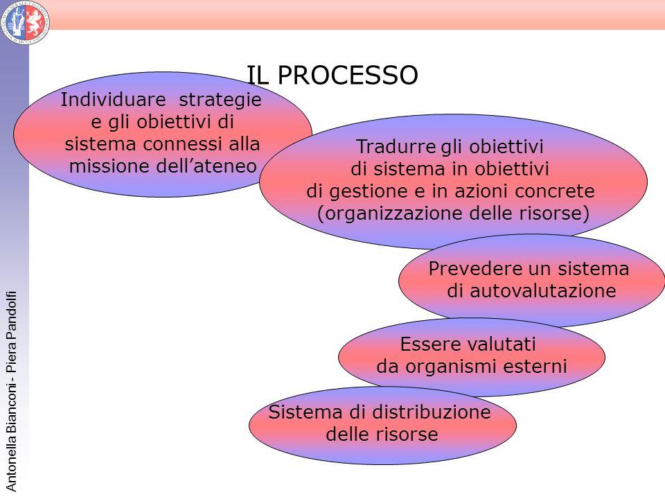 IL PROCESSO Individuare strategie e gli obiettivi di