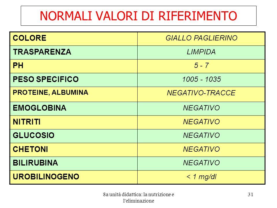 NORMALI VALORI DI RIFERIMENTO