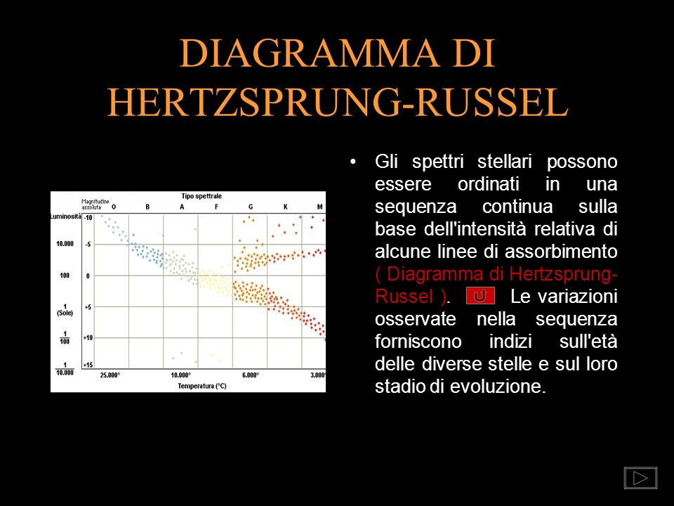 DIAGRAMMA DI HERTZSPRUNG-RUSSEL
