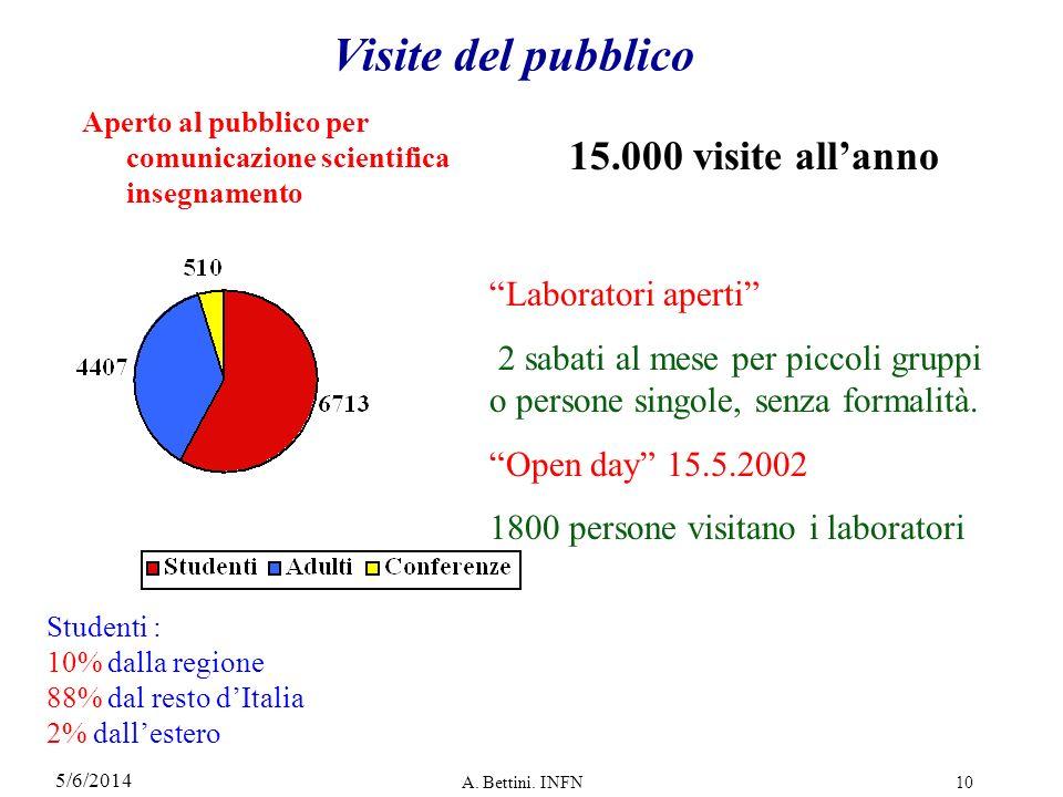 Visite del pubblico 15.000 visite all'anno Laboratori aperti