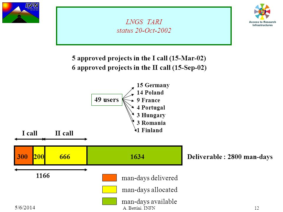 5 approved projects in the I call (15-Mar-02)