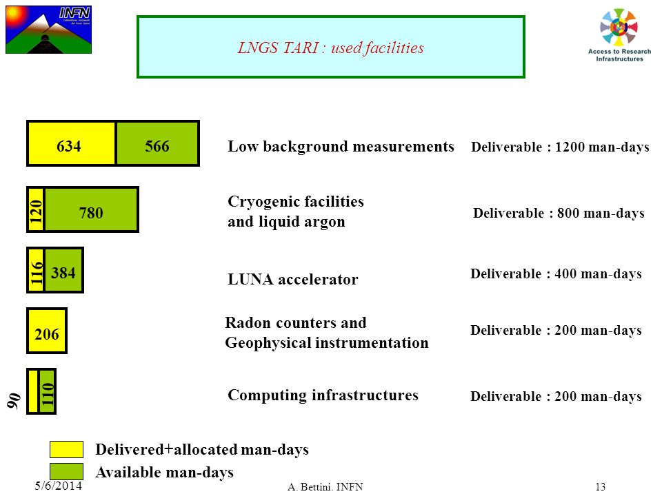 LNGS TARI : used facilities