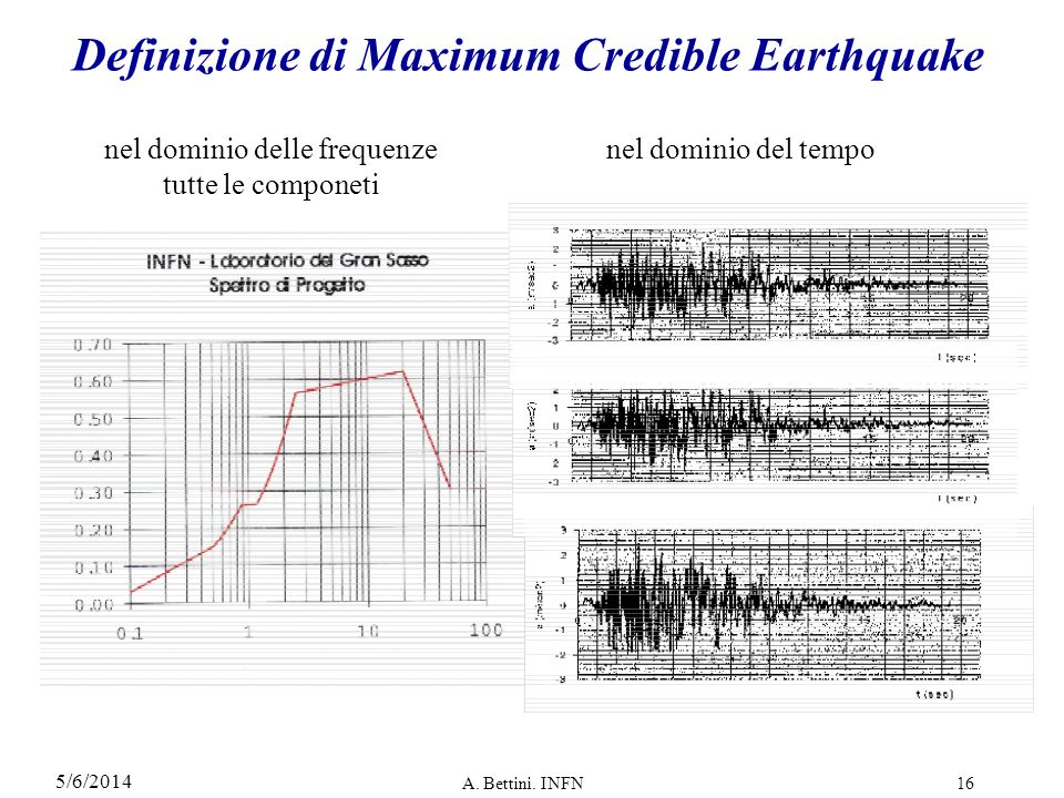 Definizione di Maximum Credible Earthquake