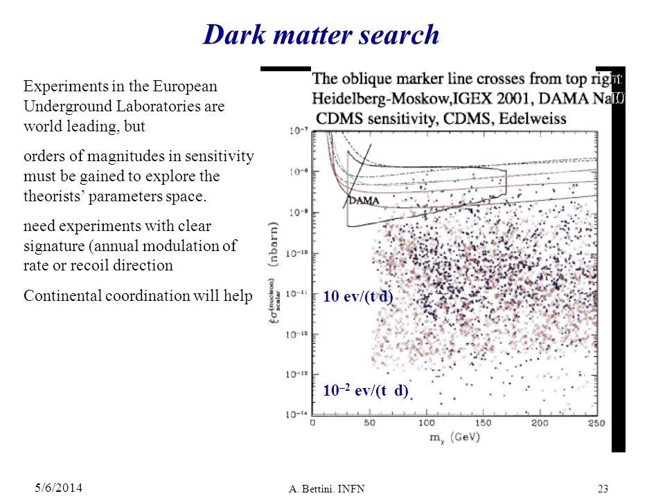 Dark matter search Experiments in the European Underground Laboratories are world leading, but.