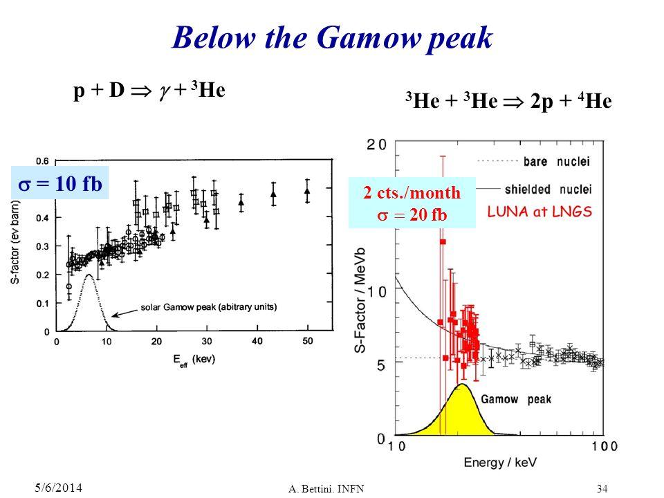 Below the Gamow peak p + D  + 3He 3He + 3He  2p + 4He  = 10 fb