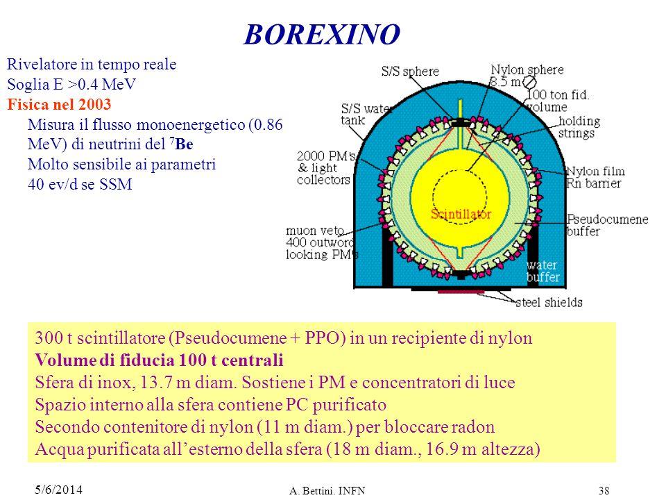 BOREXINO Rivelatore in tempo reale. Soglia E >0.4 MeV. Fisica nel 2003. Misura il flusso monoenergetico (0.86 MeV) di neutrini del 7Be.