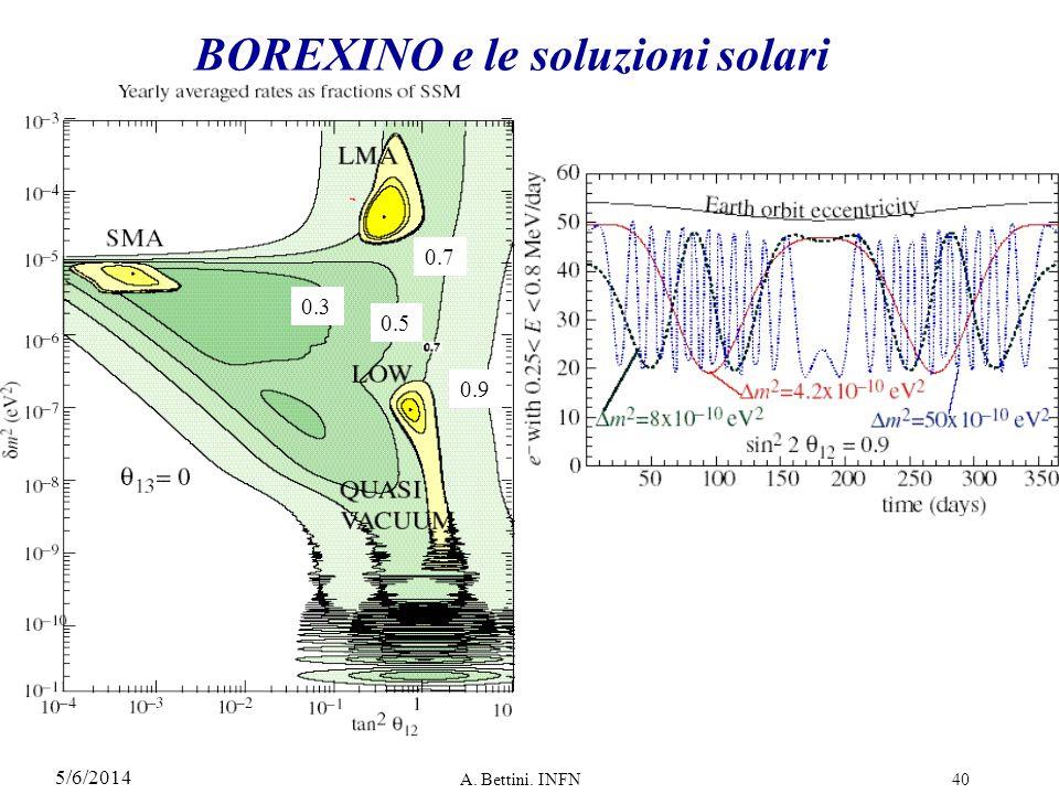 BOREXINO e le soluzioni solari