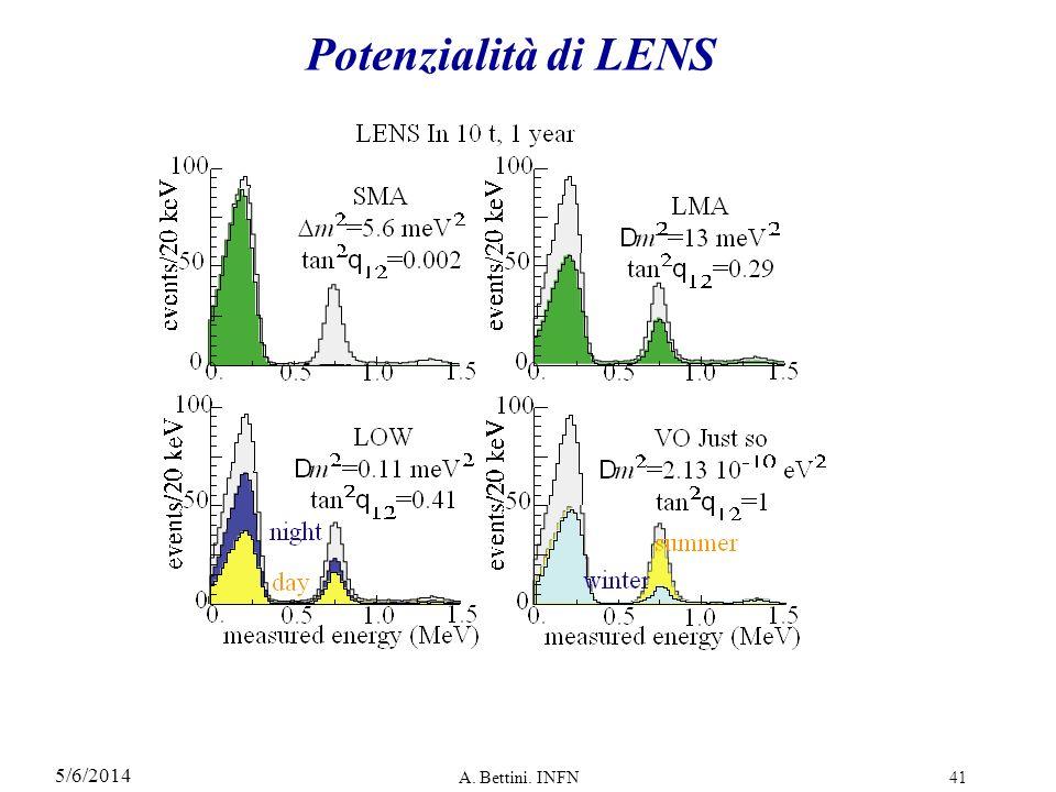 Potenzialità di LENS 3/29/2017 A. Bettini. INFN