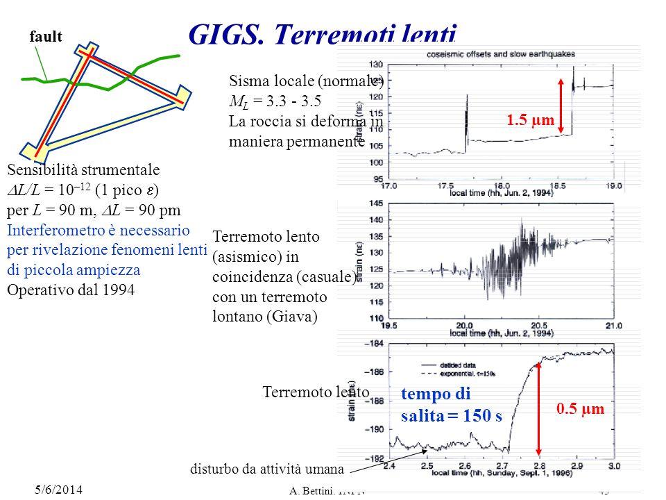 GIGS. Terremoti lenti tempo di salita = 150 s fault