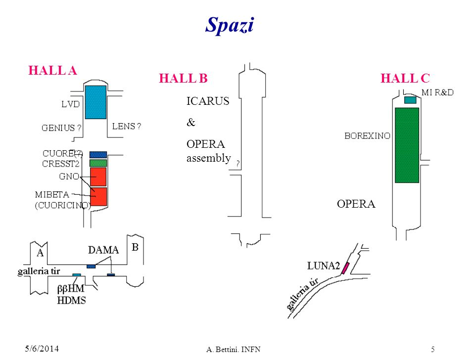 Spazi HALL A HALL B HALL C ICARUS & OPERA assembly OPERA 3/29/2017