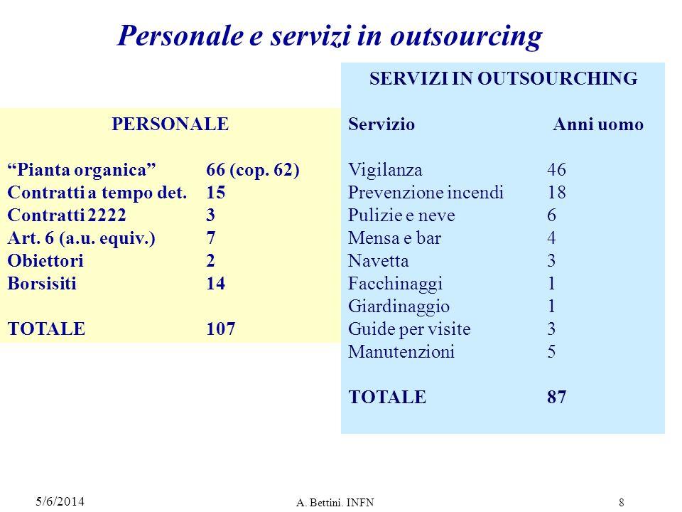 Personale e servizi in outsourcing