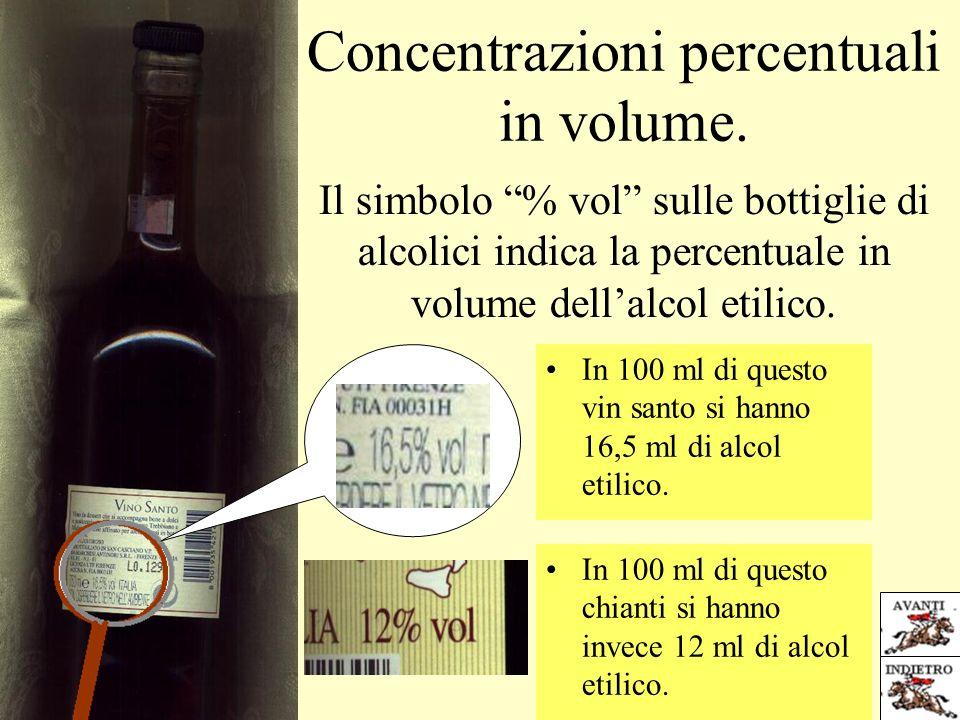 Concentrazioni percentuali in volume.