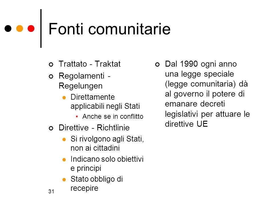 Fonti comunitarie Trattato - Traktat Regolamenti - Regelungen