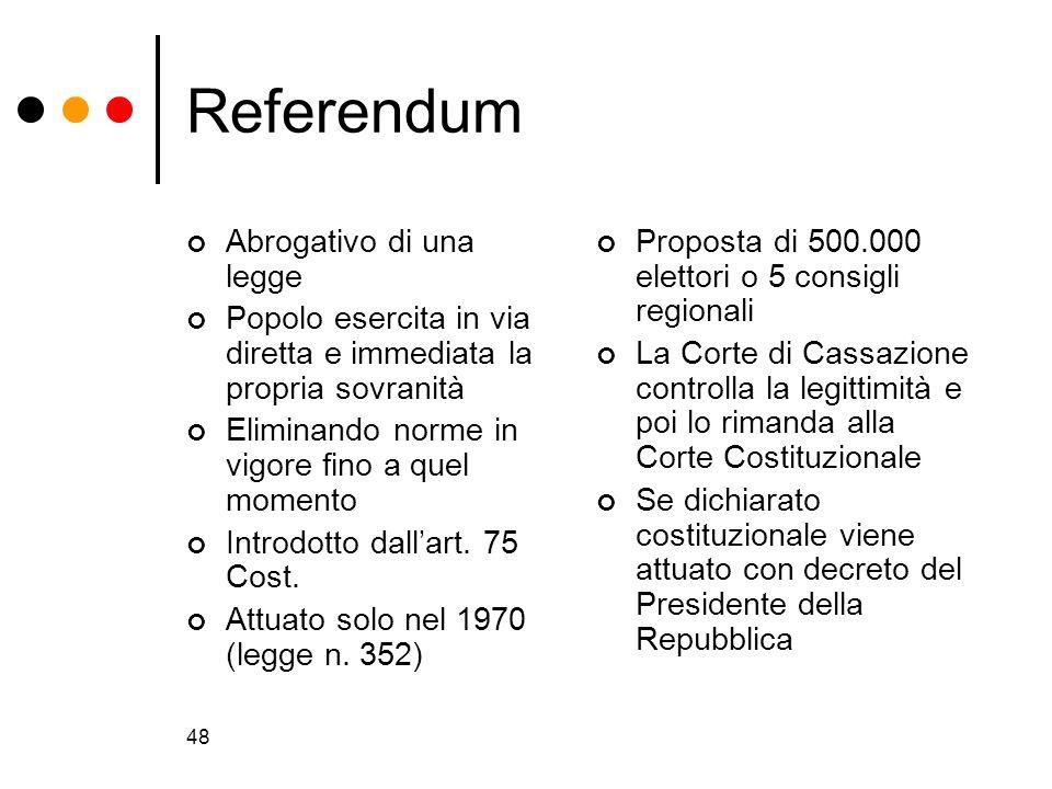 Referendum Abrogativo di una legge