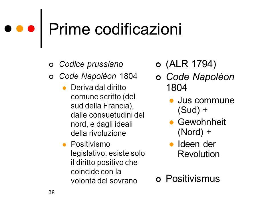 Prime codificazioni (ALR 1794) Code Napoléon 1804 Positivismus