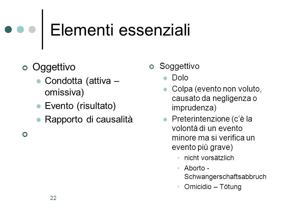 Elementi essenziali Oggettivo Condotta (attiva – omissiva)