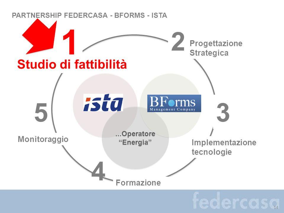 1 2 5 3 4 Studio di fattibilità Progettazione Strategica Monitoraggio