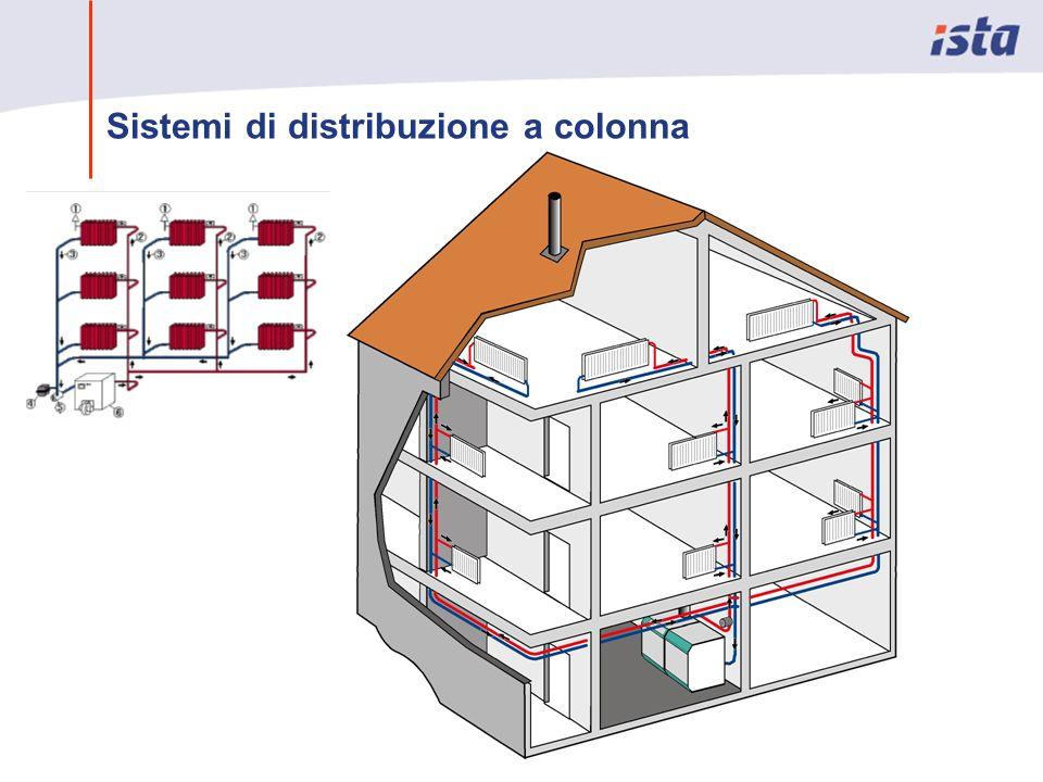 Sistemi di distribuzione a colonna