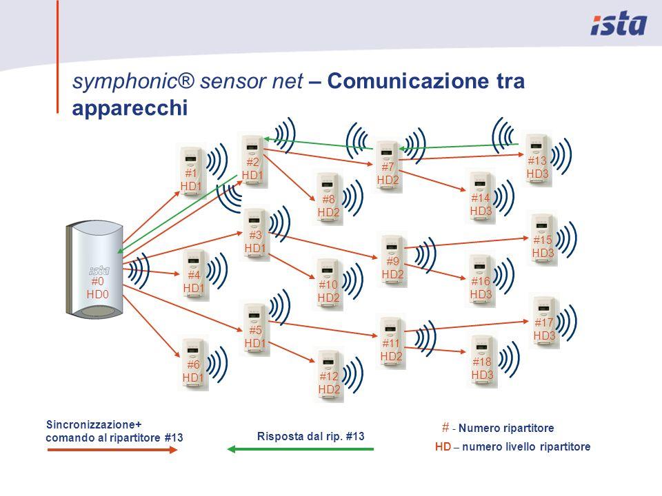 symphonic® sensor net – Comunicazione tra apparecchi