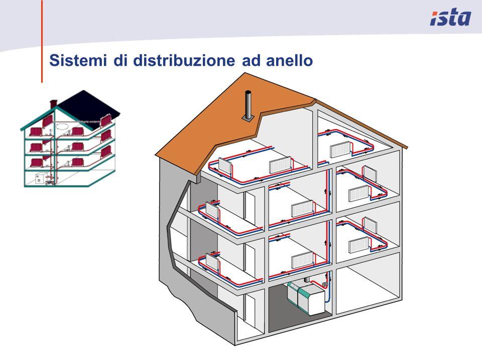 Sistemi di distribuzione ad anello