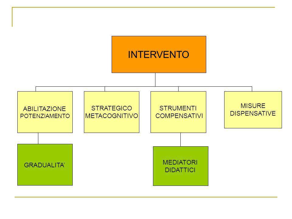 INTERVENTO ABILITAZIONE STRATEGICO METACOGNITIVO STRUMENTI