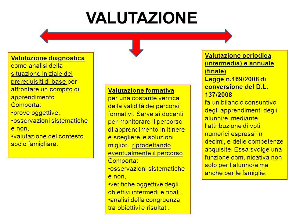 VALUTAZIONE Valutazione periodica (intermedia) e annuale (finale)