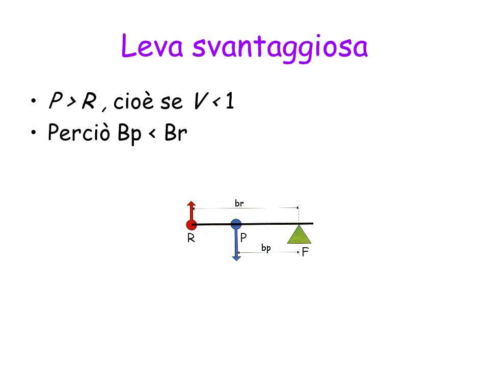 Leva svantaggiosa P > R , cioè se V < 1 Perciò Bp < Br