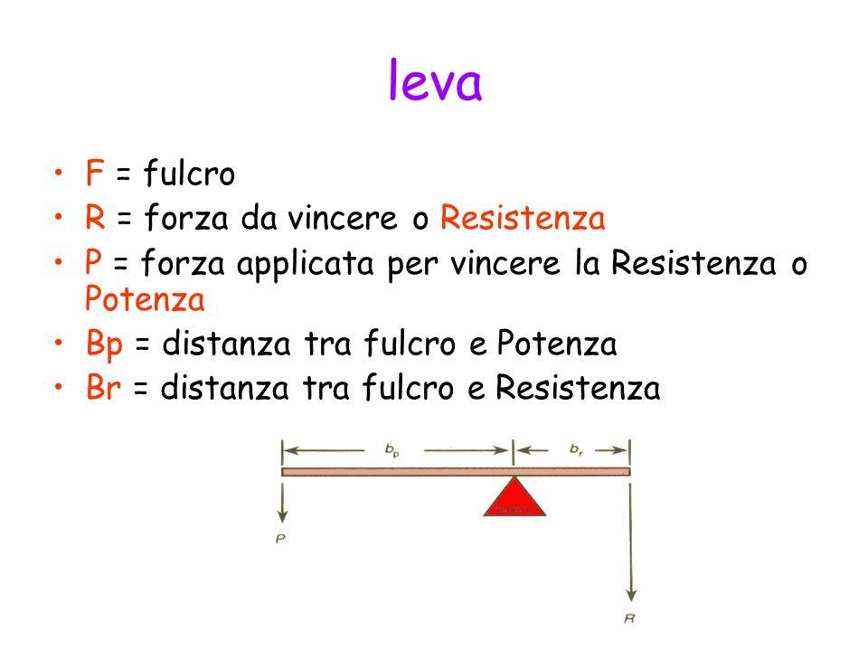 leva F = fulcro R = forza da vincere o Resistenza