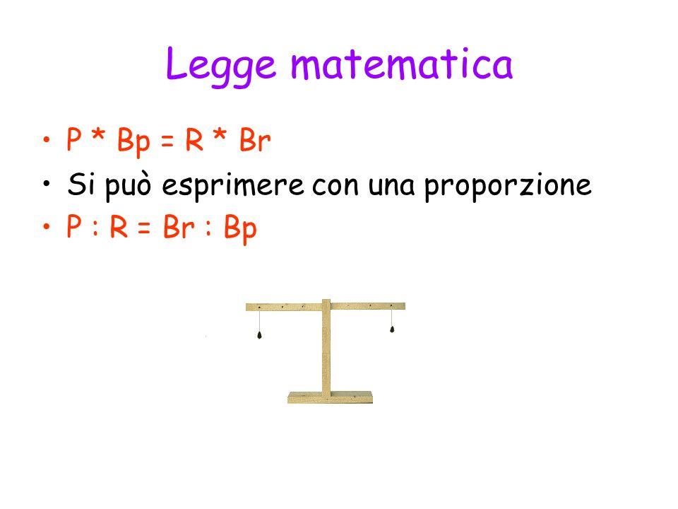 Legge matematica P * Bp = R * Br Si può esprimere con una proporzione