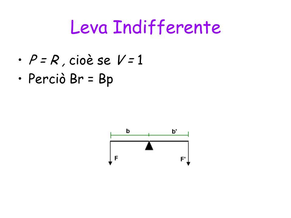 Leva Indifferente P = R , cioè se V = 1 Perciò Br = Bp