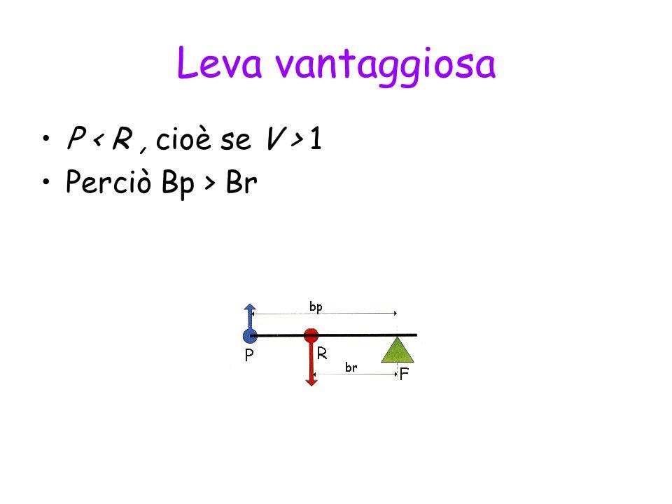 Leva vantaggiosa P < R , cioè se V > 1 Perciò Bp > Br