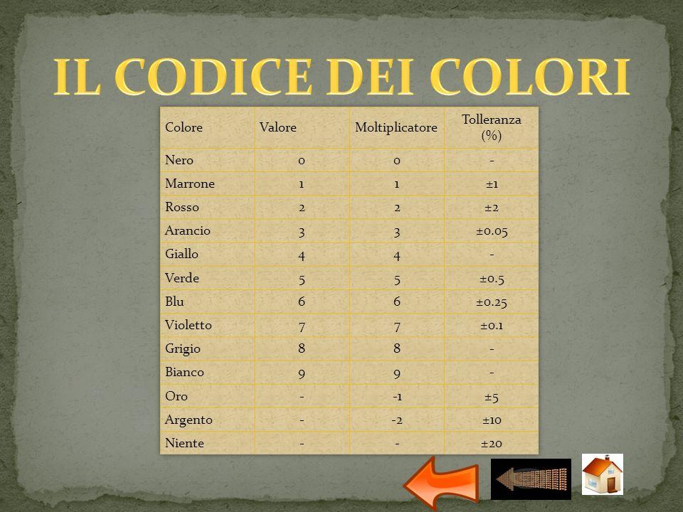 IL CODICE DEI COLORI Colore Valore Moltiplicatore Tolleranza (%) Nero