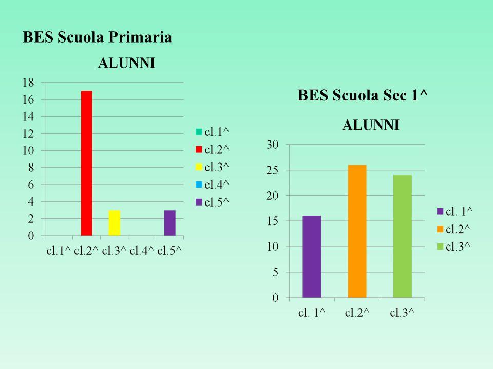 BES Scuola Primaria BES Scuola Sec 1^
