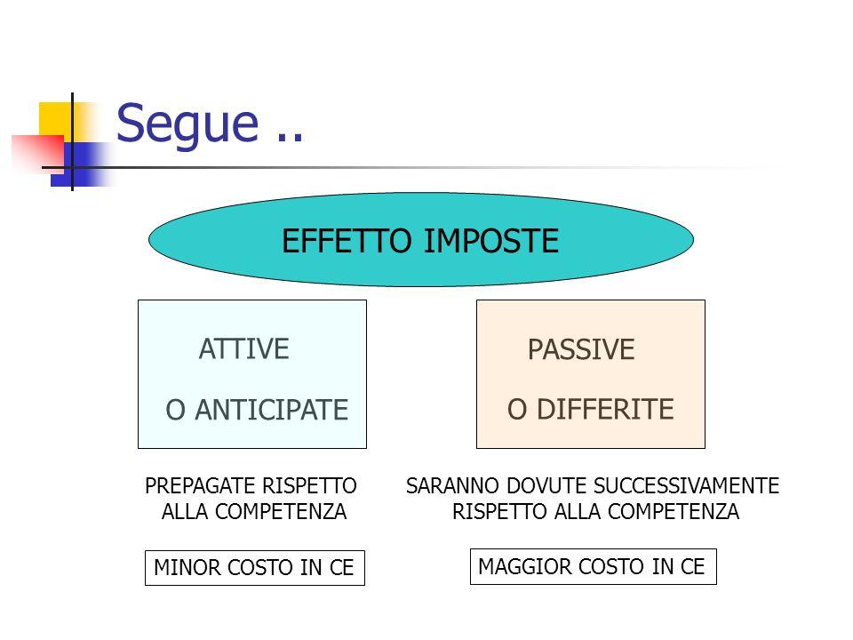 Segue .. EFFETTO IMPOSTE IMPOSTE DIFFERITE ATTIVE O ANTICIPATE PASSIVE