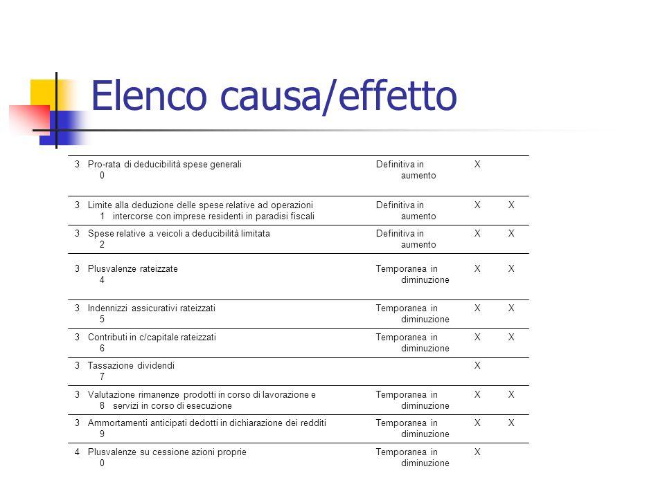 Elenco causa/effetto 30 Pro-rata di deducibilità spese generali