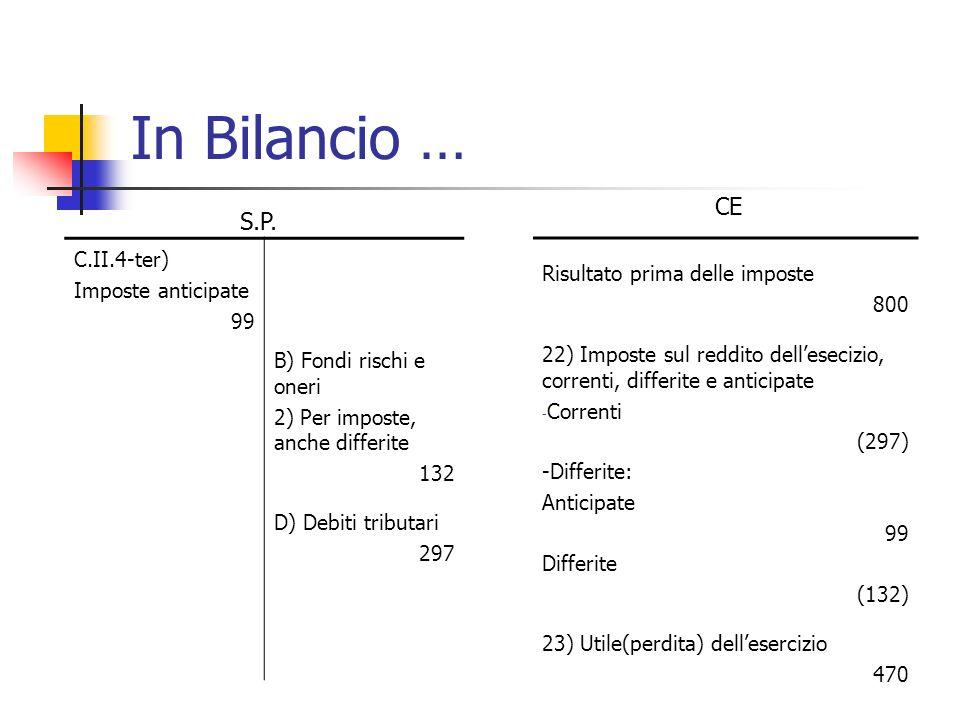 In Bilancio … CE S.P. C.II.4-ter) Risultato prima delle imposte
