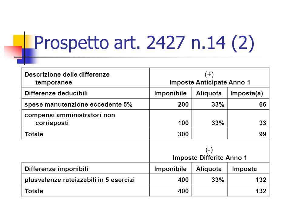 Imposte Anticipate Anno 1 Imposte Differite Anno 1