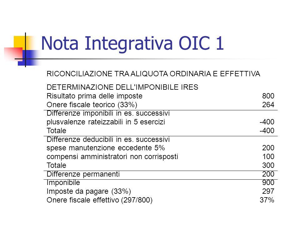 Nota Integrativa OIC 1 RICONCILIAZIONE TRA ALIQUOTA ORDINARIA E EFFETTIVA. DETERMINAZIONE DELL IMPONIBILE IRES.