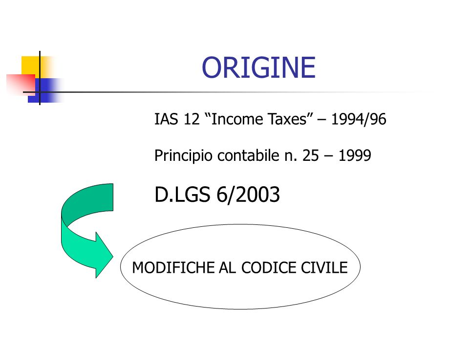 ORIGINE D.LGS 6/2003 IAS 12 Income Taxes – 1994/96