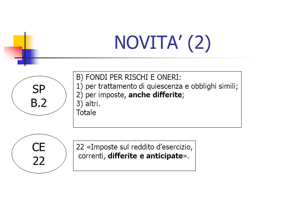 NOVITA' (2) SP B.2 CE 22 B) FONDI PER RISCHI E ONERI: